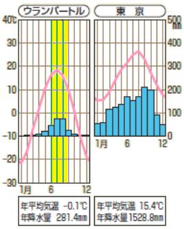 モンゴルと東京の雨温図